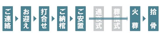 こころの火葬式10万円(税別)の流れ